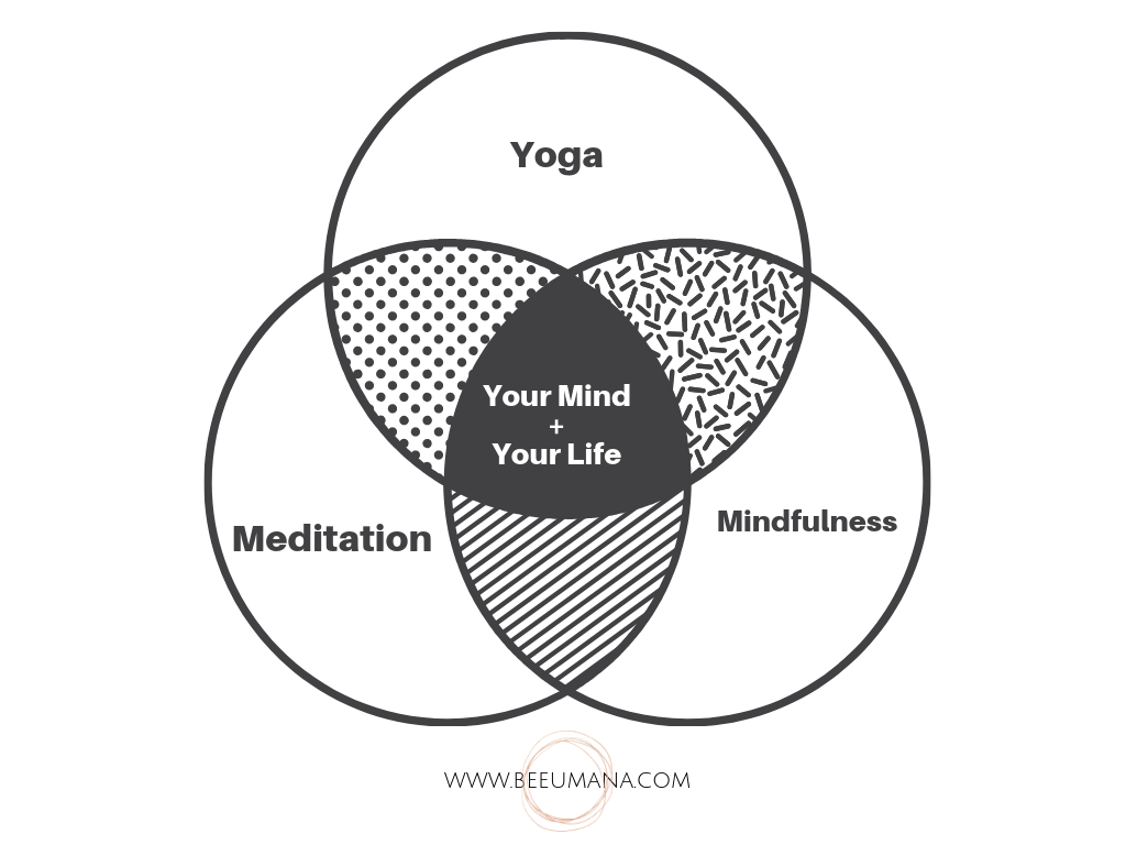 yoga meditation mindfulness