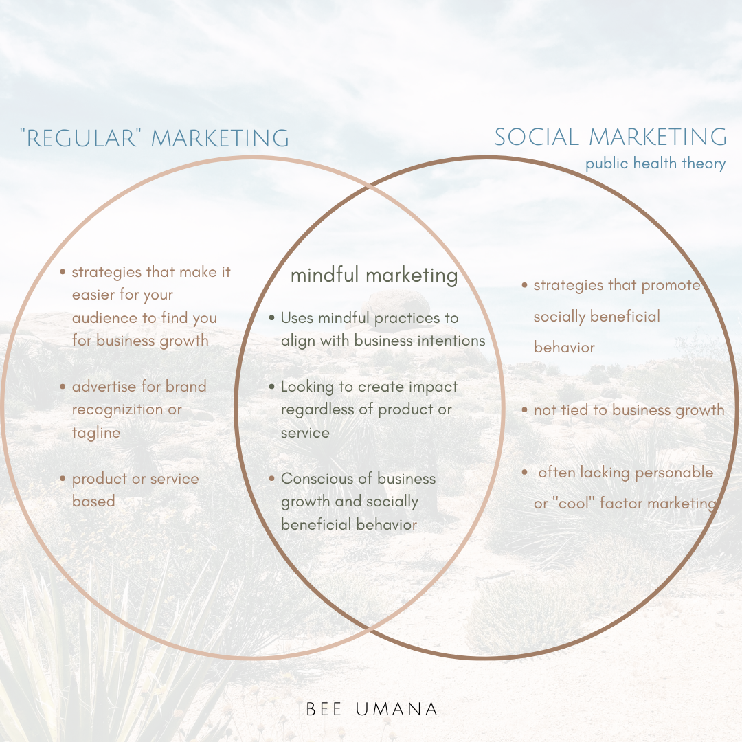 venn diagram of mindful marketing